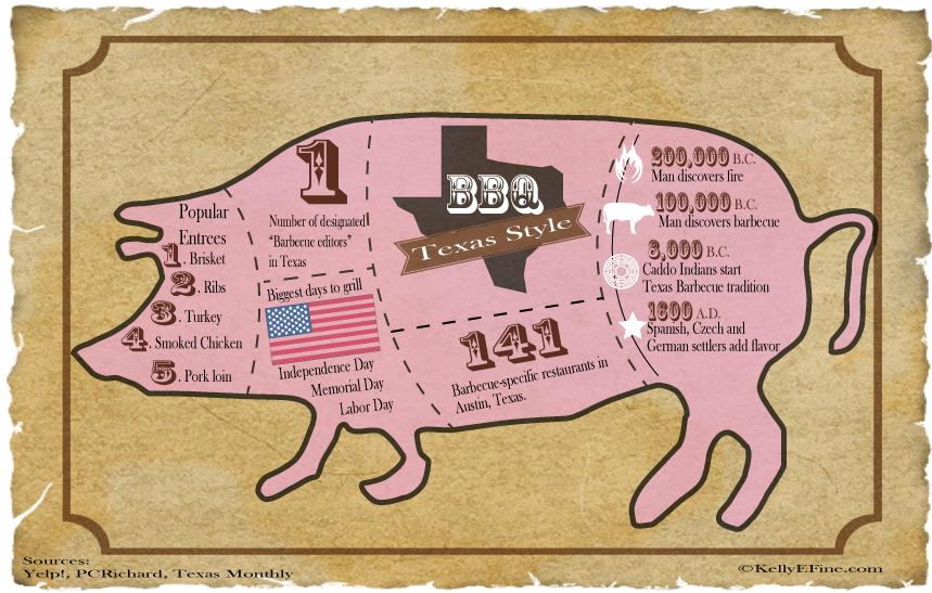 BBQInfographic