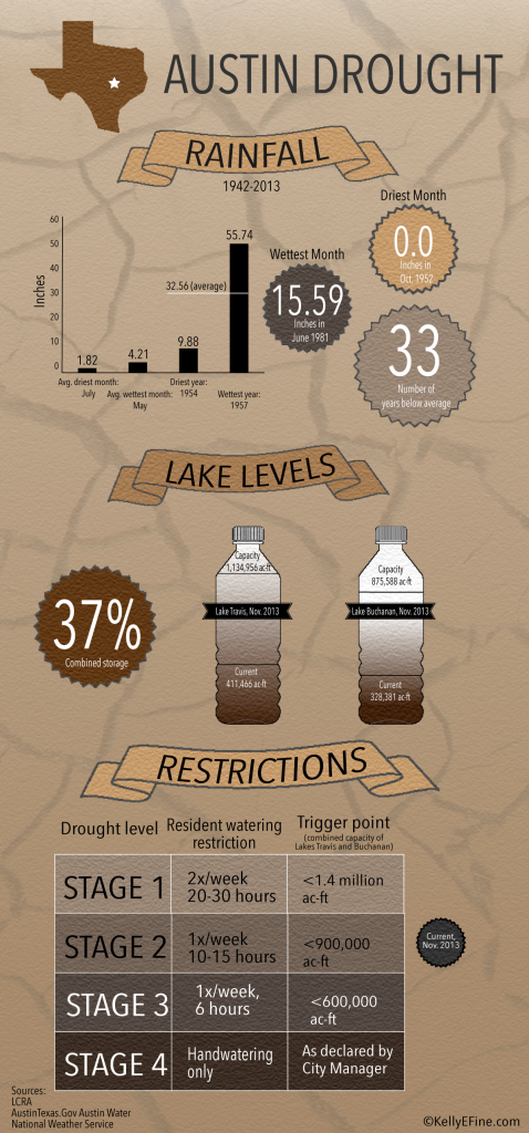 Drought-Infographic