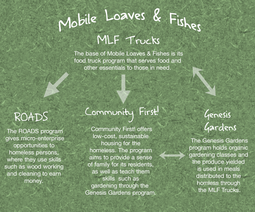 Info from MLF.org. Infographic by Elyana Barrera.