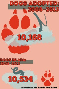 APA! Adoption Numbers