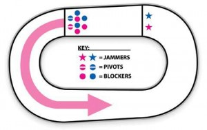 A breakdown of the roller derby track and positions of players. Photo credit from Glasgow roller girls.