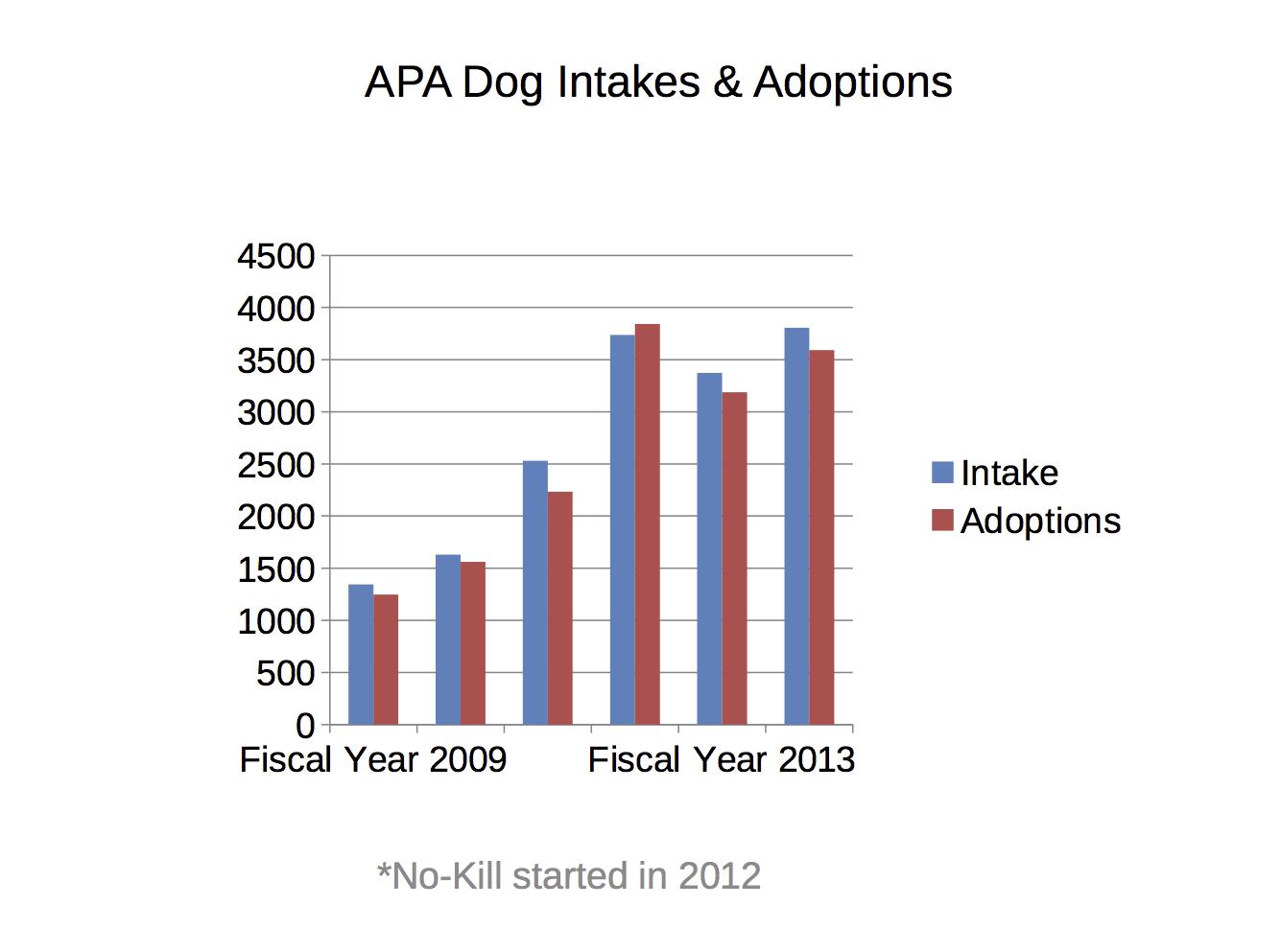 APA Dog Intakes & Adoptions graph