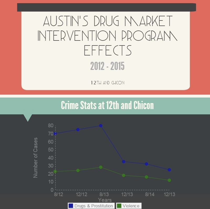 APD's stats show a significant drop in crime rates since instituting the DMI Program.
