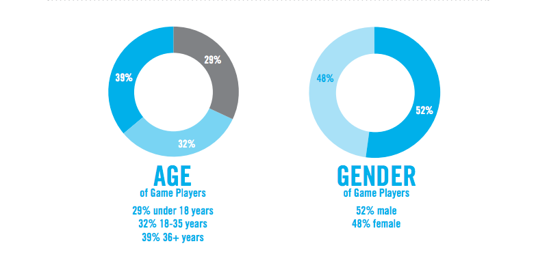 Age and Gender in Gaming