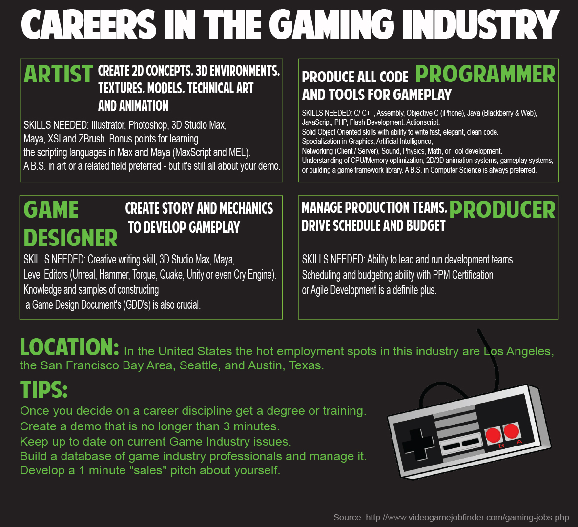 Game Development Infographic