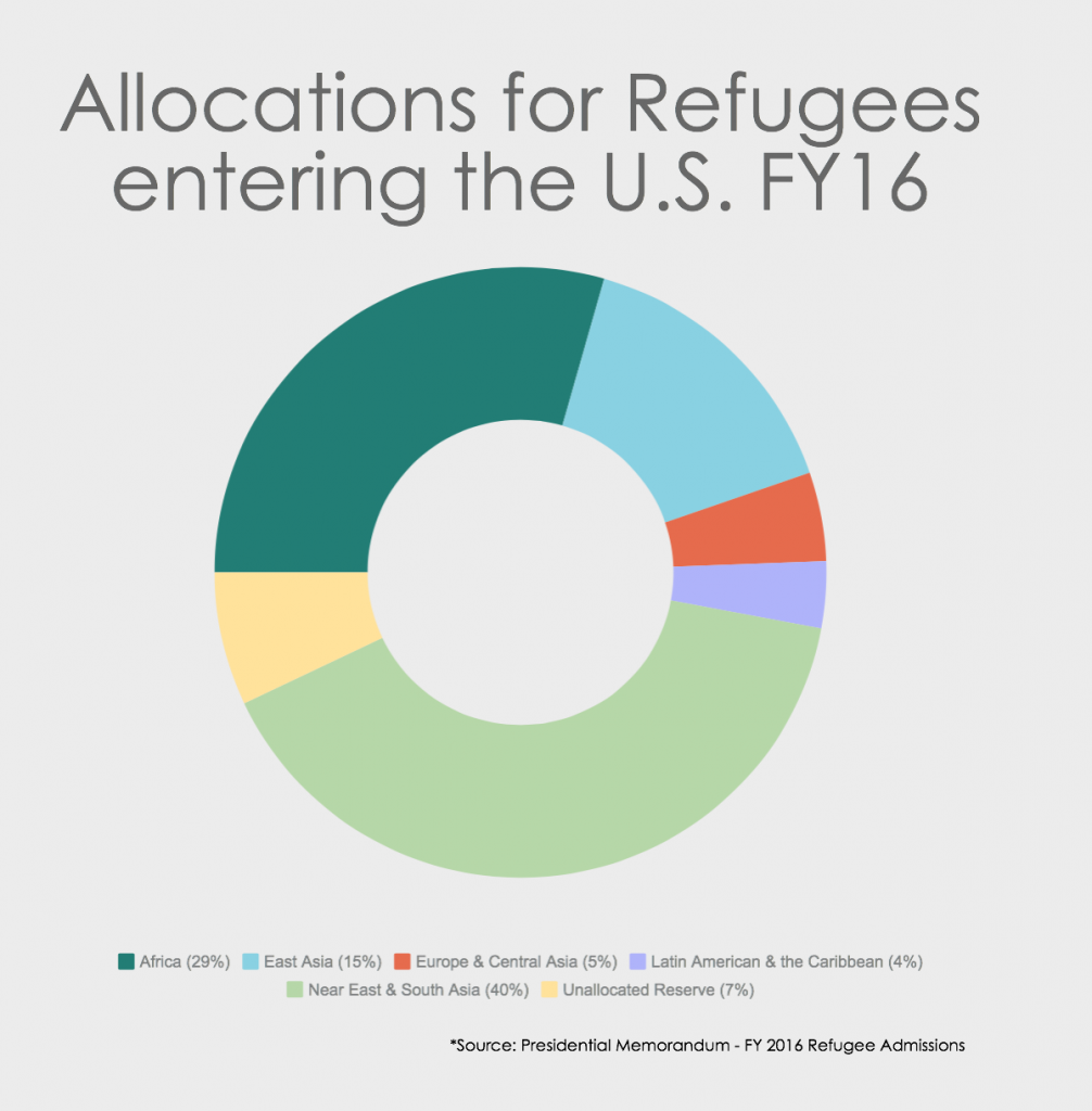 Allocations for Refugees entering the U.S. FY16