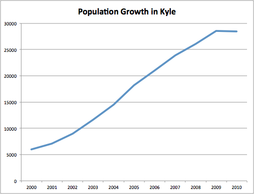 Over the last 10 plus years the city of Kyle, Texas has grown over 730%.