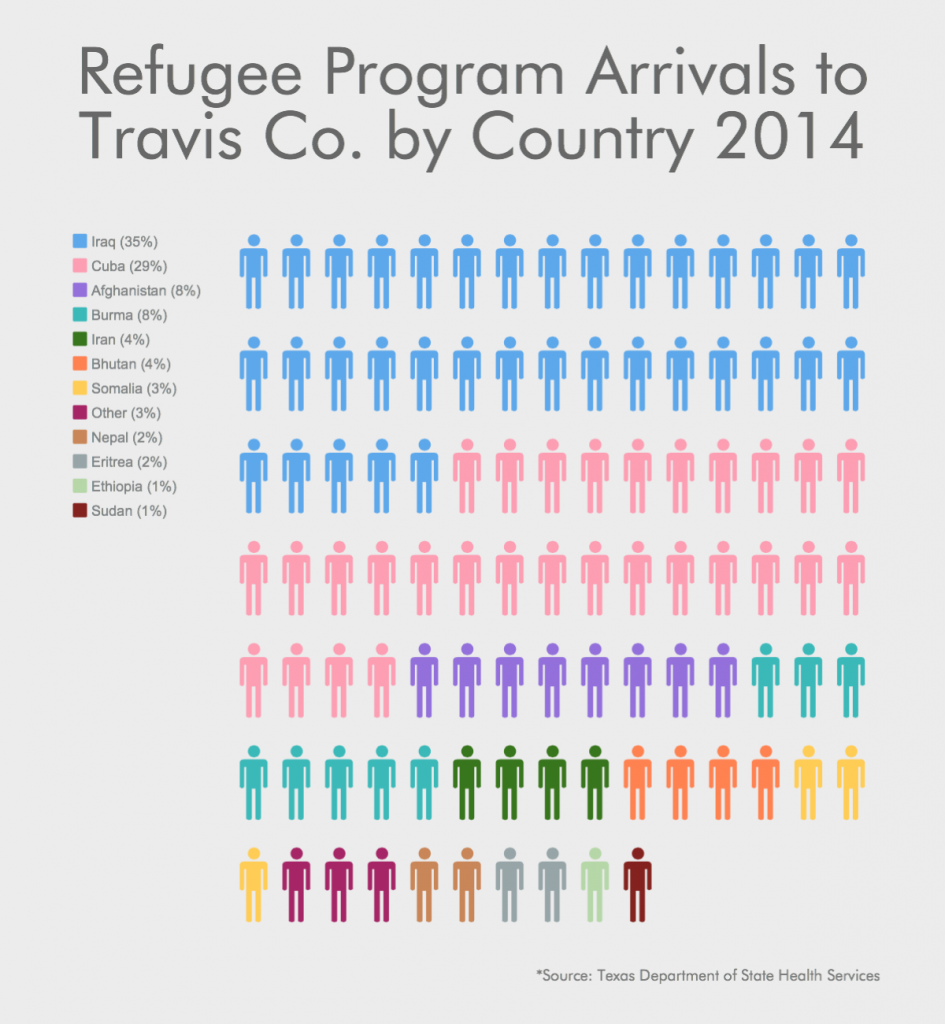 Refugee Program Arrivals by Country-2