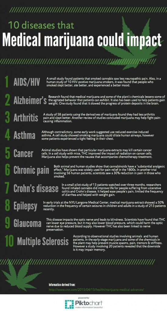 10 diseases