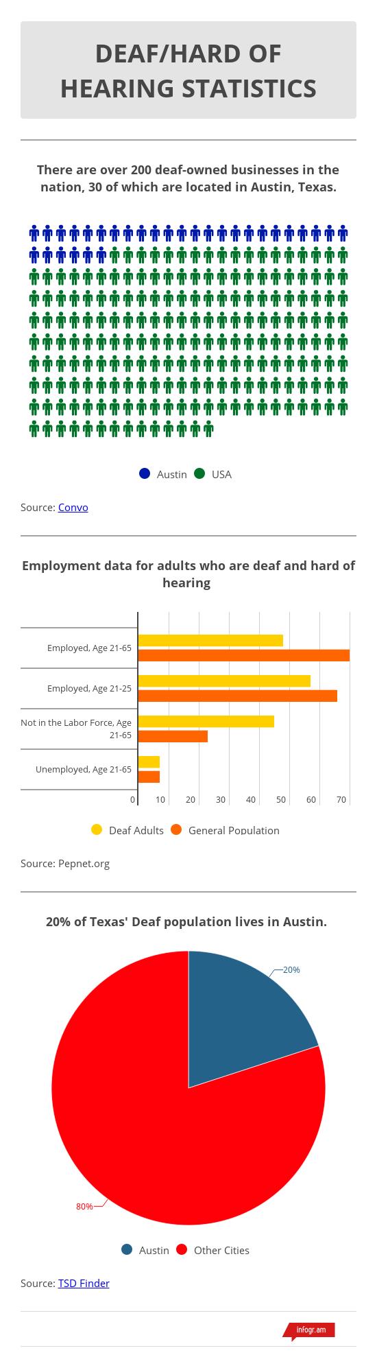 Deaf and HH Statistics