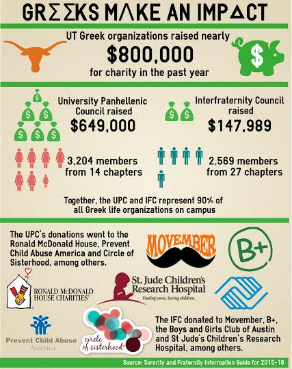 Greek Philanthropy Infographic