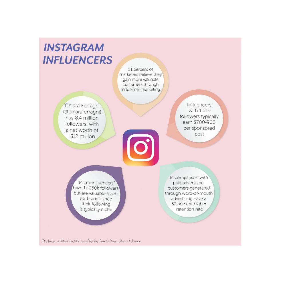 Instagram Influencers Stats