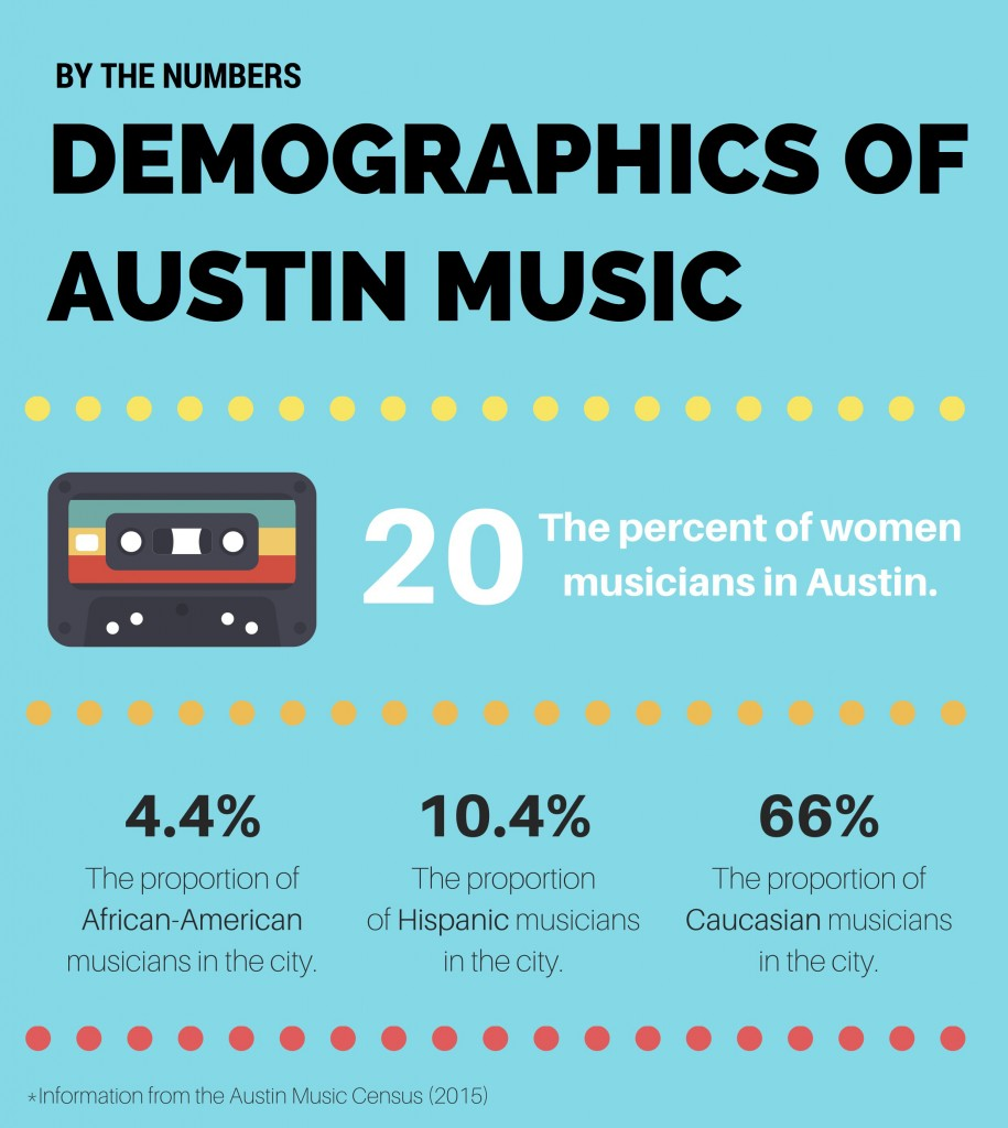 austin music demographics crop