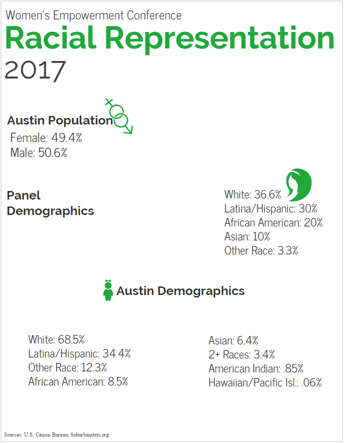 WeCon Demographics