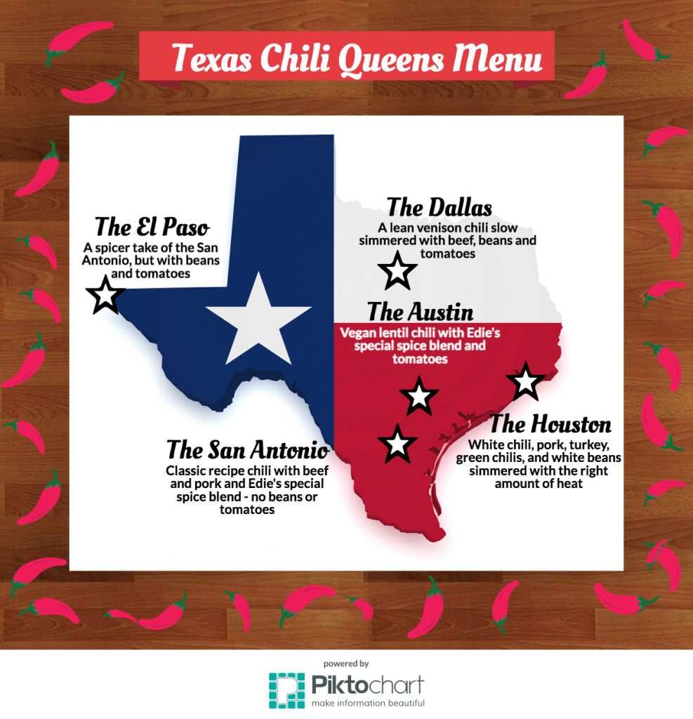 The Texas Chili Queens food truck offers five menu items. All inspired by these 5 cities in the state of Texas.