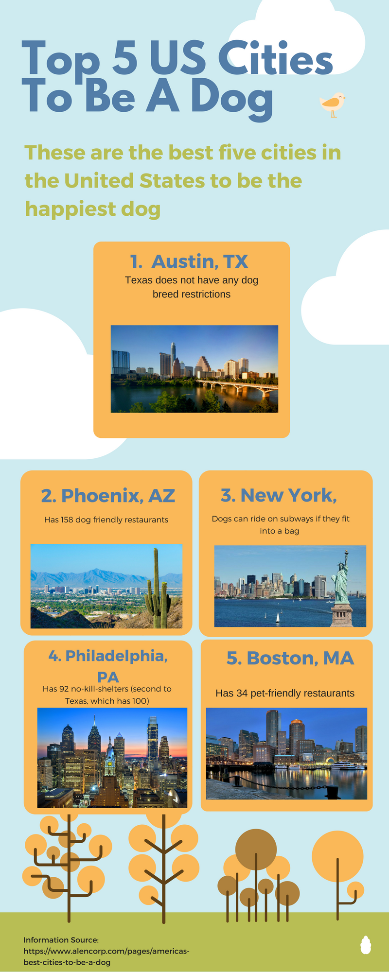 Top 5 US Cities To Be A Dog (1)