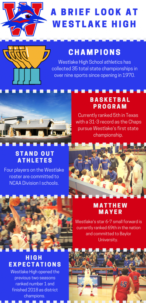 Westlake Infographic Final